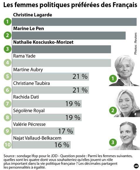 sondage-jdd Afrique du Suid dans Kosmopolitique